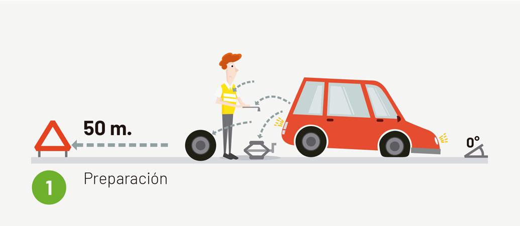 Cambiar una rueda pinchada-paso 1