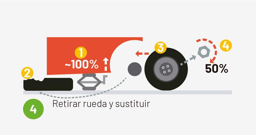 Cambiar una rueda pinchada-paso 4