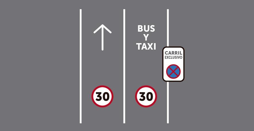 Dos carriles por sentido de circulación, siendo uno reservado para transporte público y motos sin segregar.