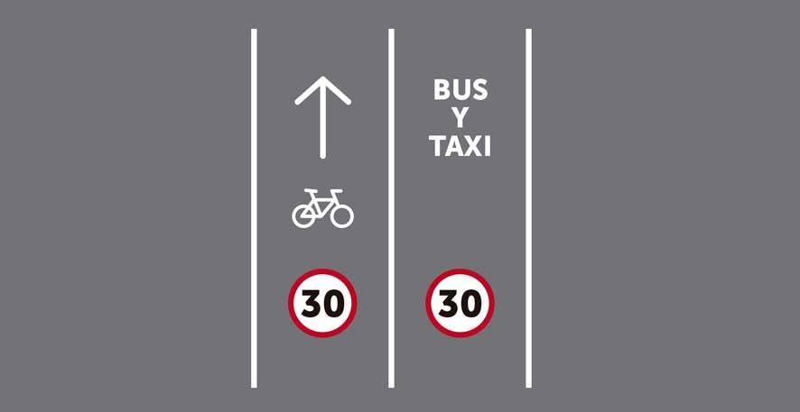 Dos carriles por sentido de circulación, siendo uno ciclocarril y uno reservado para transporte público sin segregar.