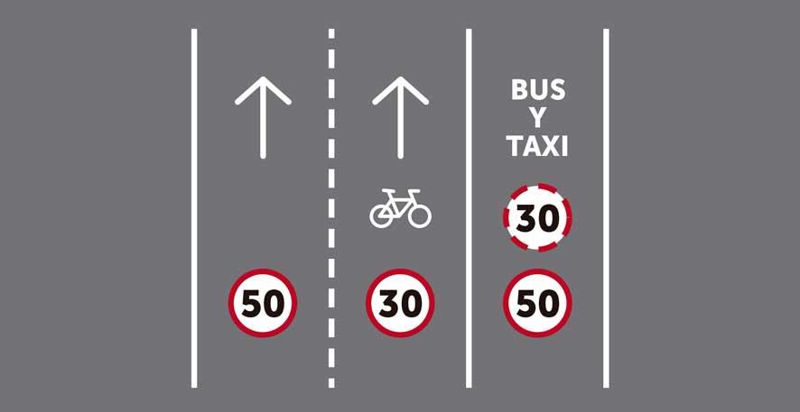 Tres carriles por sentido de circulación, siendo uno ciclocarril y otro reservado para transporte público sin segregar.
