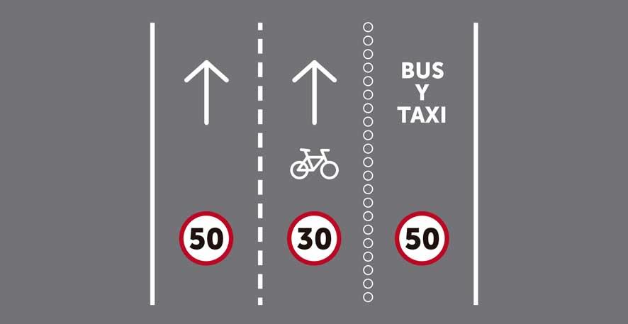 Tres carriles por sentido de circulación, siendo uno ciclocarril y otro reservado para transporte público segregado.