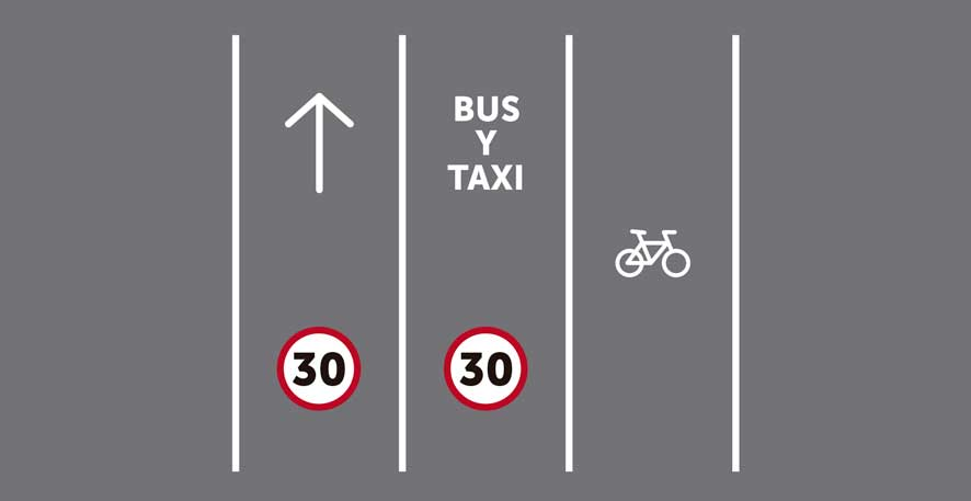 Tres carriles por sentido de circulación, siendo uno reservado para bicicletas y otro reservado para transporte público sin segregar.