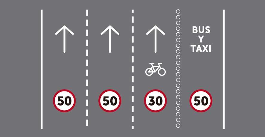 Más de tres carriles por sentido de circulación, siendo uno ciclocarril y otro reservado para transporte público segregado.