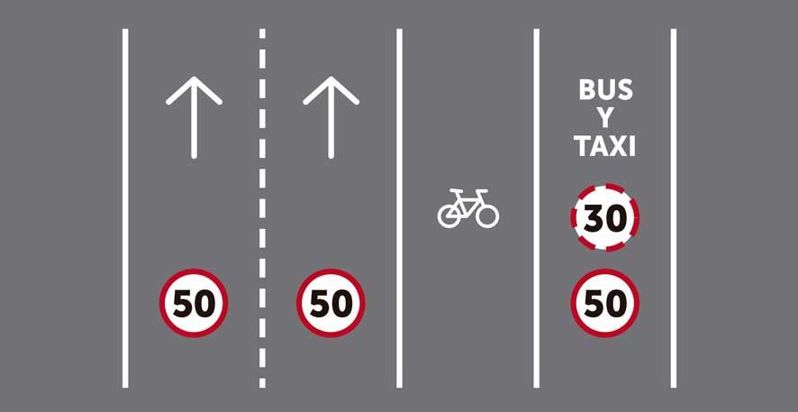Más de tres carriles por sentido de circulación, siendo uno reservado para bicicletas y otro reservado para transporte público sin segregar.