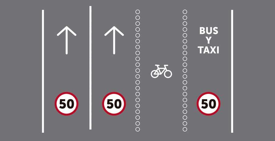 Más de tres carriles por sentido de circulación, siendo uno reservado para bicicletas y otro reservado para transporte público segregado.